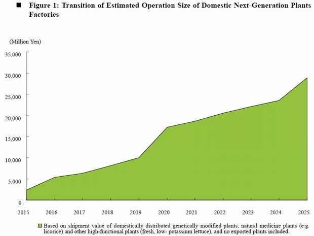 "High Performance, High-Valued, ""Next-Generation Plant Factory"" Market in Japan: Key Research Findings 2013"